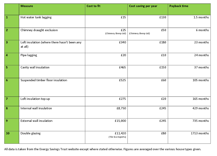 A chart of measures given by the energy savings trust that compares insulation measures with how long they take to pay for themselves in savings off the energy bill